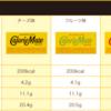 カロリーメイトや1本満足バーの食べ方ーカロリー脂質に注意!