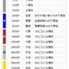 【マキオン新規勢向け】ランクマッチの簡易解説