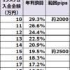 【ループイフダン4すくみ検証結果】9月2週は2500pipsに耐えられる証拠金で年利換算19.5%程度。2000pipsで29.3%いい感じです。