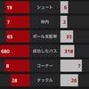 【CLGroup第2節 アーセナル VS バーゼル】 前半で決めたウォルコット弾2発で快勝