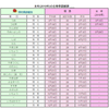 福島で29日に桜の開花が発表!満開は4月5日の予想なので、週末は花見へGO!!