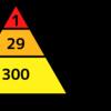 ハインリッヒの法則:1件のインシデントには300件のヒヤリハットの兆候があるらしい