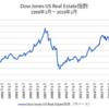 米国REIT指数は2007年の高値を抜けるか/投信解約急増でもトータルリターンでは過去最高値