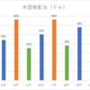 2017年9月の配当金.