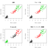 クラスター分析手法の比較