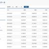 Selenium+Chrome Driverで日経平均株価をスクレイピング