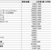 2020年5月第2週 20thシークレットの高値買取価格をまとめました