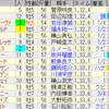 第71回東京新聞杯(GII) / 第61回きさらぎ賞(GIII)