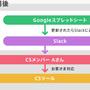 カスタマーサポートでも未経験から業務自動化!@メルカリ仙台