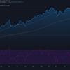 2021-5-25 週明け米国株の状況
