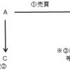 「不動産登記法②」 ~宅建試験勉強~