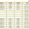 【入梅】気象庁は東北北部で梅雨入りしたと見られると発表!残すは九州北部・四国・中国・近畿地方のみ!東北北部の梅雨入りが九州北部・中国地方より早いのは1997年以来、四国・近畿地方だと1974年以来の珍事!!