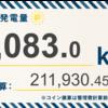 6/28〜7/4の総発電量は9,083.0kWh(目標比76%)でした!