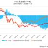 原油ETFに投資しようとしている人は注意/原油が上がってもETFは思ったより上がらない