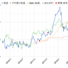 ウォルマート【WMT】配当金と保有状況 2018年9月