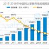 中国のEC小売市場規模と成長率【2011年〜2019年】