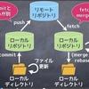 6.7日目(git/commit/push/fetch/merge/rebase)