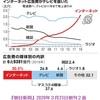 新聞紙はどのように生き残っていけばいいのか,「社会の木鐸」機能が不全である日本の新聞,安倍晋三による為政の破滅性