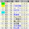 第60回宝塚記念(GI)