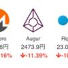 中国ICO全面規制で仮想通貨市場軒並み下落