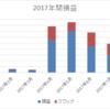 【トラリピとスワップ複利】南アランド 8月は目標達成の月利5.7%