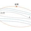 翼とよどみ点、翼まわりの循環、クッタの条件・ジューコフスキーの仮定