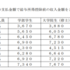 「東大を0円で卒業」?!  「学費減免」は意外とハードルが低い