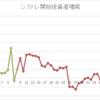 [month] 2017/11月 +613,549