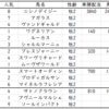 東京スポーツ杯2歳S2019出走馬予定馬考察と消去法予想