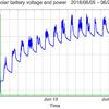 太陽光発電のバッテリー電圧と電力出力のグラフ: 2016/06/20-07/11