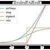 【Deep Learning with Python】ディープラーニングの基礎と構成要素