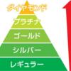 【宝塚歌劇】SS席穫れる? ダイヤモンド会員になるコスト