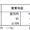 盟和産業(7284)の2018年3月期第1四半期決算