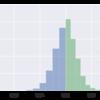 pythonで予測ミスの分布を確認