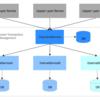 マイクロサービスにおける決済トランザクション管理