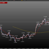 5.07 ポンドドルチャート分析から今夜の見通しと値動き予想