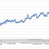 週間報告(10/24-10/30): ヘッドスピード自己最速の更新まであと少しだったのですが・・・