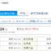 【適示開示】シャルレ(9885)の中間決算の発表と株価の動き 2