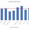 RISC-V実装 BOOM v2をコンパイルしてRTLシミュレーションを実行する