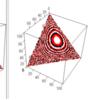 ディリクレ分布とカイ自乗分布とその歪み