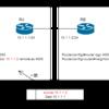 【BGP】ネイバー関係の構築においての注意