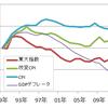 CPIはともかく東大物価指数はまだマイナス