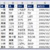 【Excel VBA】テーブル変換とスタイル変更 ~一発で変換とスタイル変更を済ませたい~