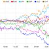 【株 FX】米GDP好結果だが円高目線勢との攻防で拮抗。来週の重要指標発言予定。