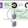 CircleCI 2.0でbundle updateを定期実行してみた話