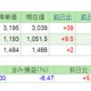 2018.7.6(金) 資産状況