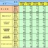 受託系ITサービス業の4~6月期DI値は▲46.2ポイント