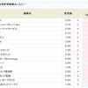 enish<3667>6.0%から7.0%にアップ!!SBI貸株金利変更(2018/04/16~)