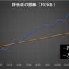2020年46週目の資産報告(11/14)