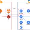 Go言語とCloud Runを用いてチーム間のデータ連携システムを作成した話
